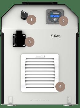 E-Box Vorderseite
